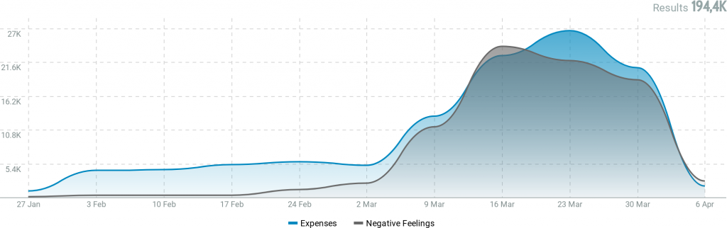 Negative feelings and  expenses