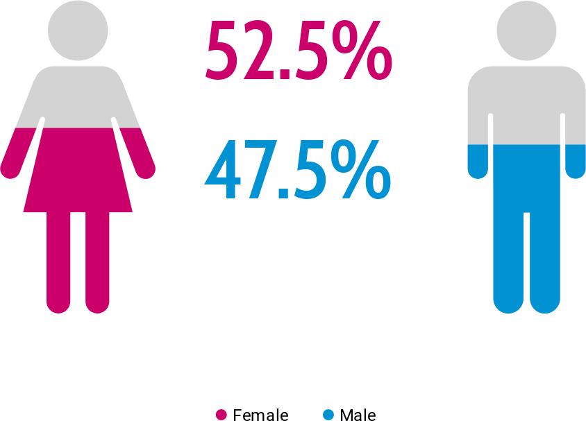 Finding 1_Gender
